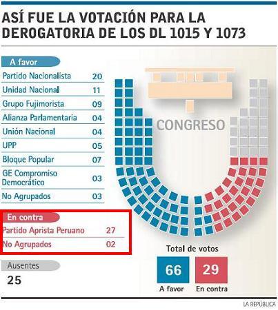 Votación en el Congreso por derogatoria de DL 1015 y 1073