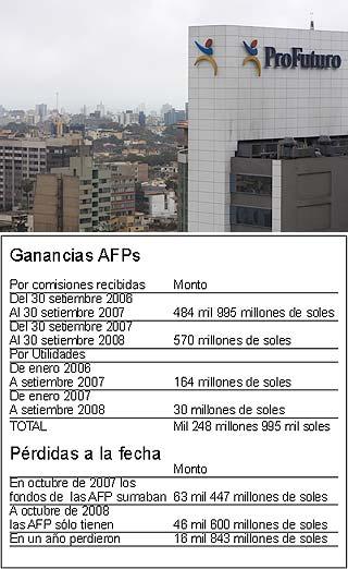 Perdidas de las AFP en el Perú