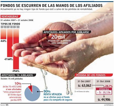 fondos_jubilados_afp